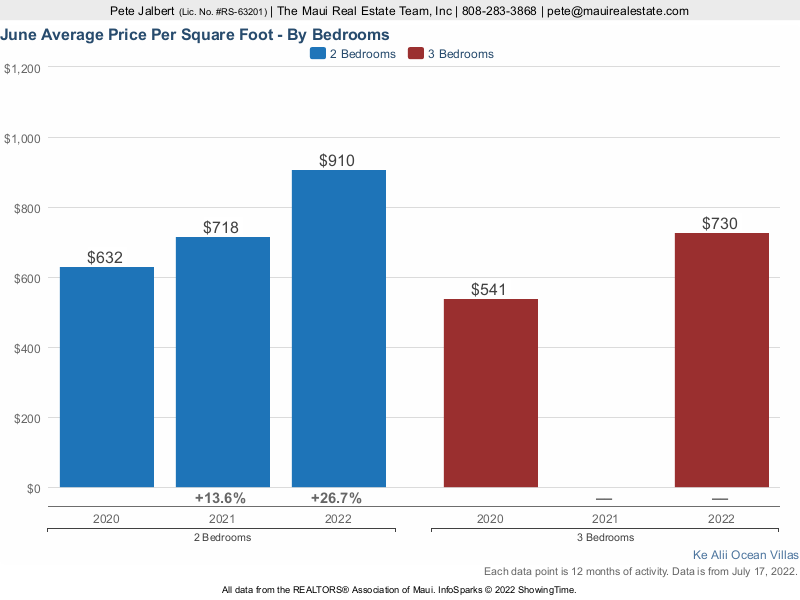 average price per square foot over the last three years at Ke Ali'i Ocean Villas