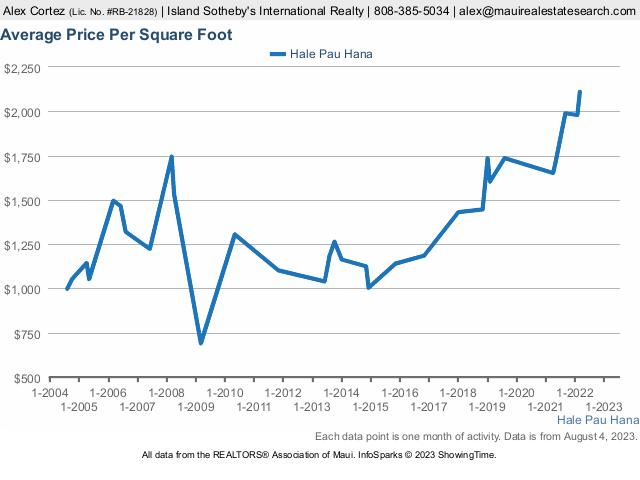 Hale Pau Hana For Sale 2 Condos Average Price 900K