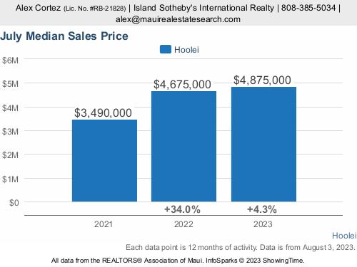 Hoolei Condos For Sale | Wailea Real Estate Information