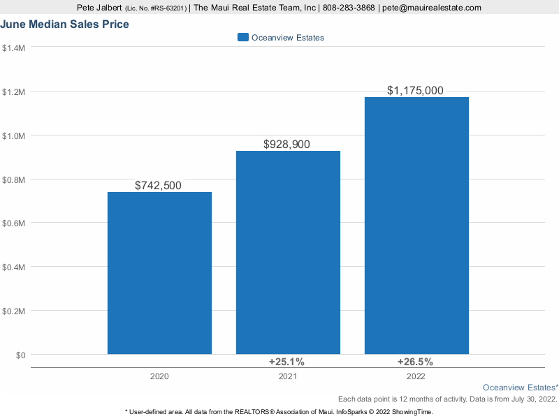 Median sales price for Oceanview Estates Homes over the last three years.