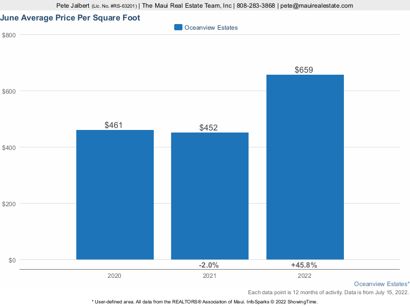 Average price per square foot for Oceanview Estates Homes over the last three years.
