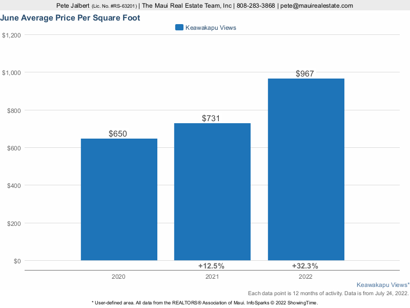 average price per square foot for Keawakapu Views Homes sold over the last three years