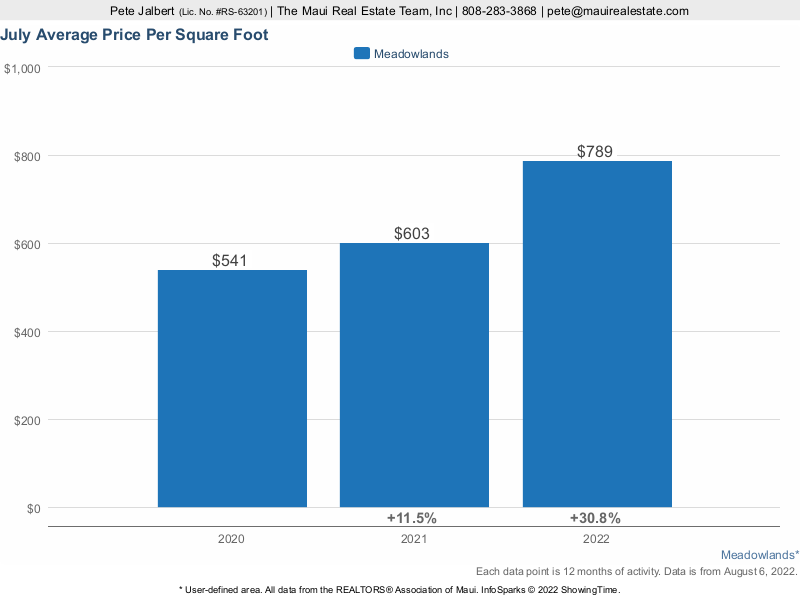 average price per square foot for homes sold in the Meadowlands over the last three years