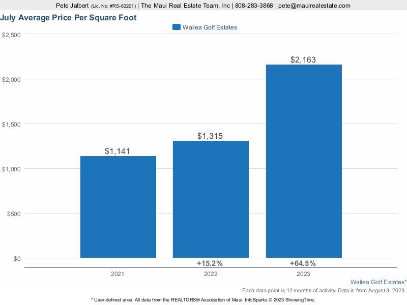 average price per square foot at Wailea Golf Estates over the last three years