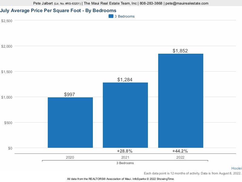 average price per square foot at Hoolei over the last three years