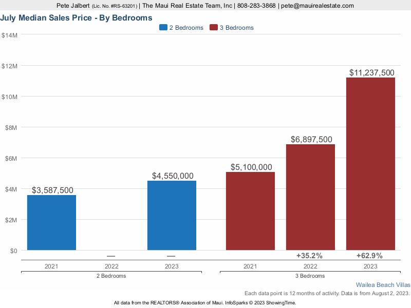 Median sales price at Wailea Beach Villas over the last three years