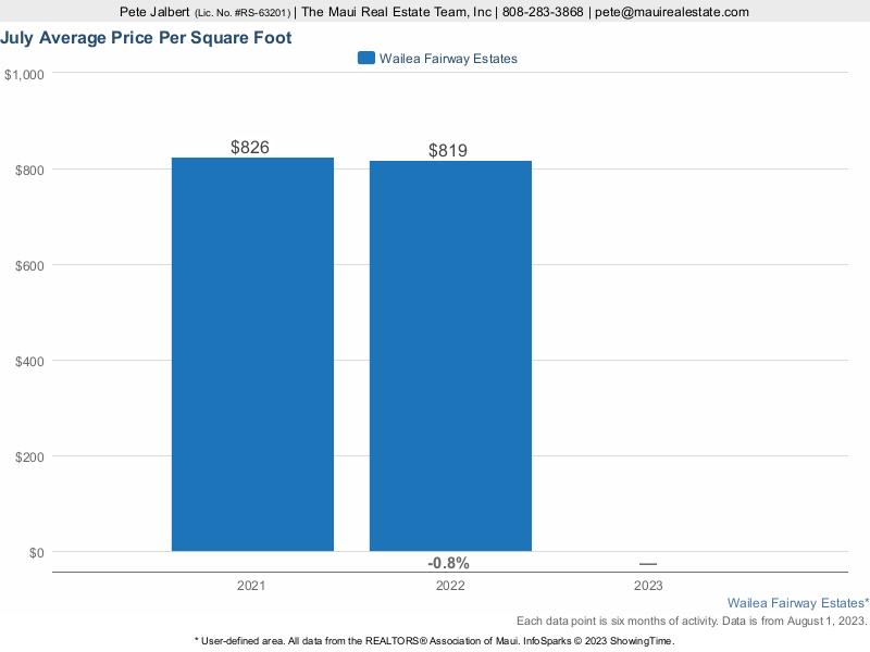 Average Price Per Square Foot for homes sold at Wailea Fairway Estates