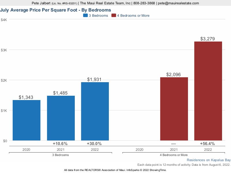 Average price per square foot for sales at the Montage Residences Kapalua Bay over the last three years