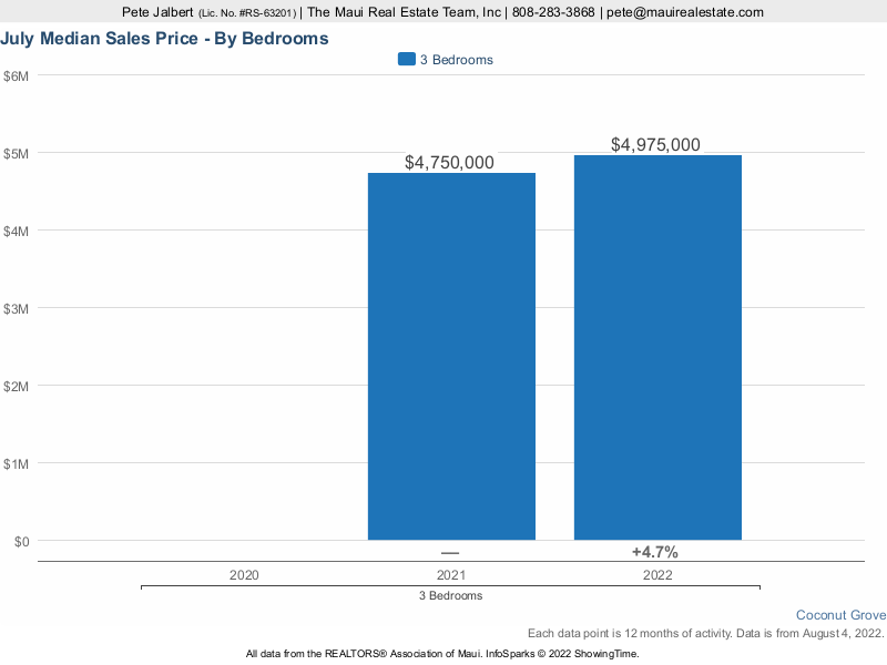 median sales price at Coconut Grove Kapalua over the last three years.
