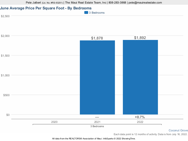 average price per square foot at Coconut Grove over the last three years