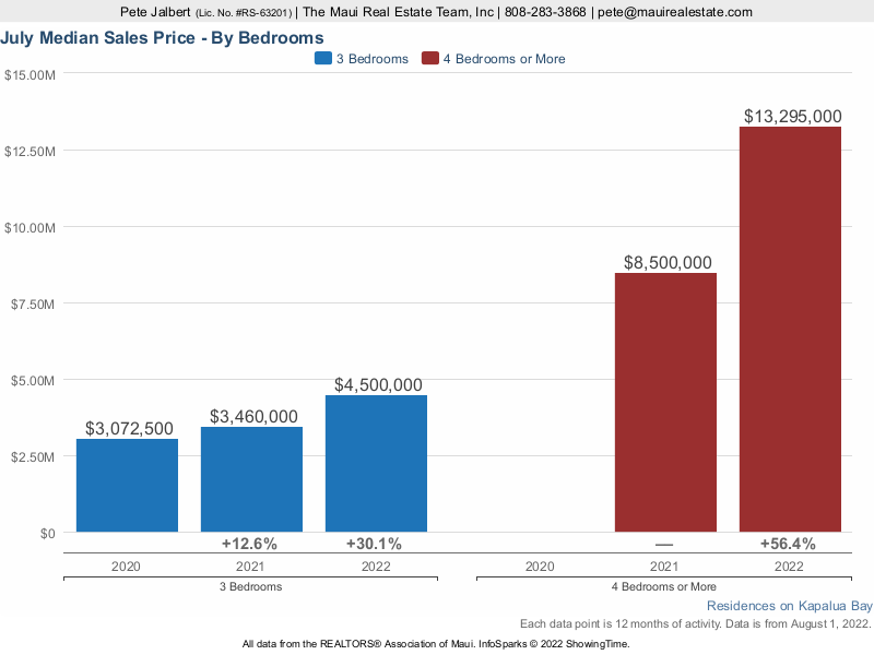 Median Sales Price at Montage Residences Kapalua Bay over the last three years