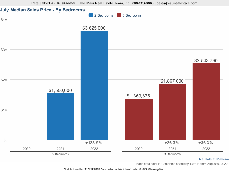 Median Sales Price over the last three years at Na Hale O Makena