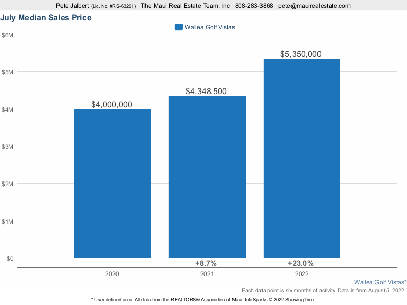 median sales price for Wailea Golf Vistas homes sold over the last three years