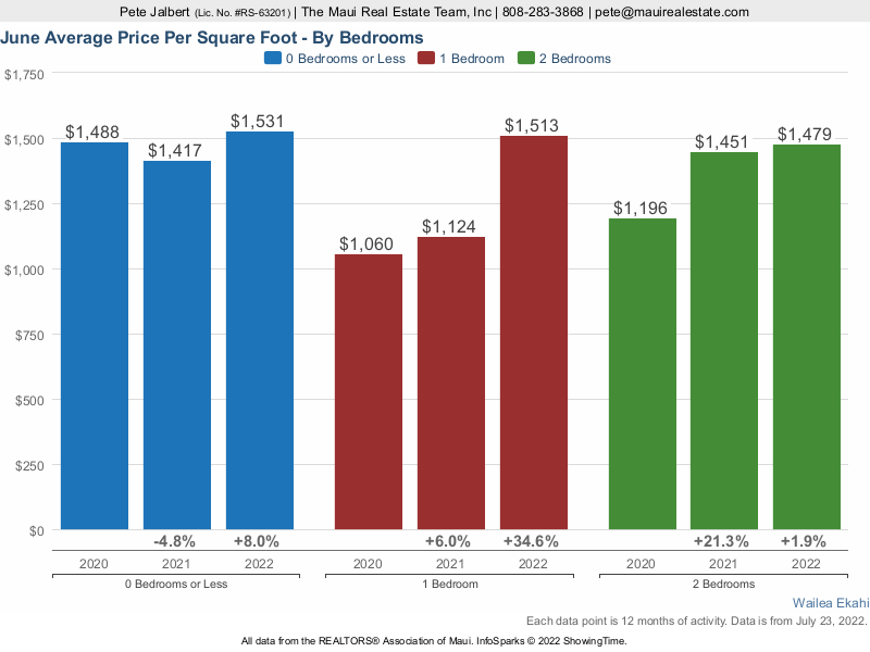 Average price per square foot for studio, one bedroom and two bedroom Ekahi units over the last three years.