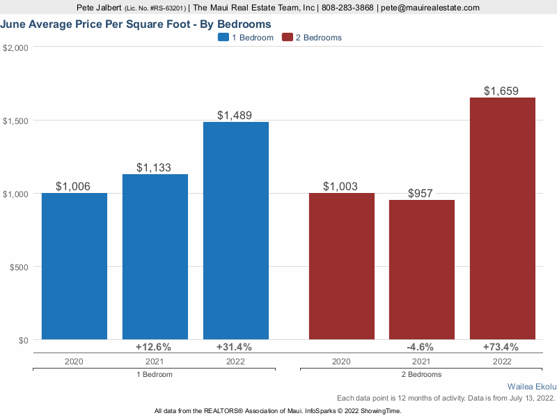 ekolu average price per square foot over the last three years