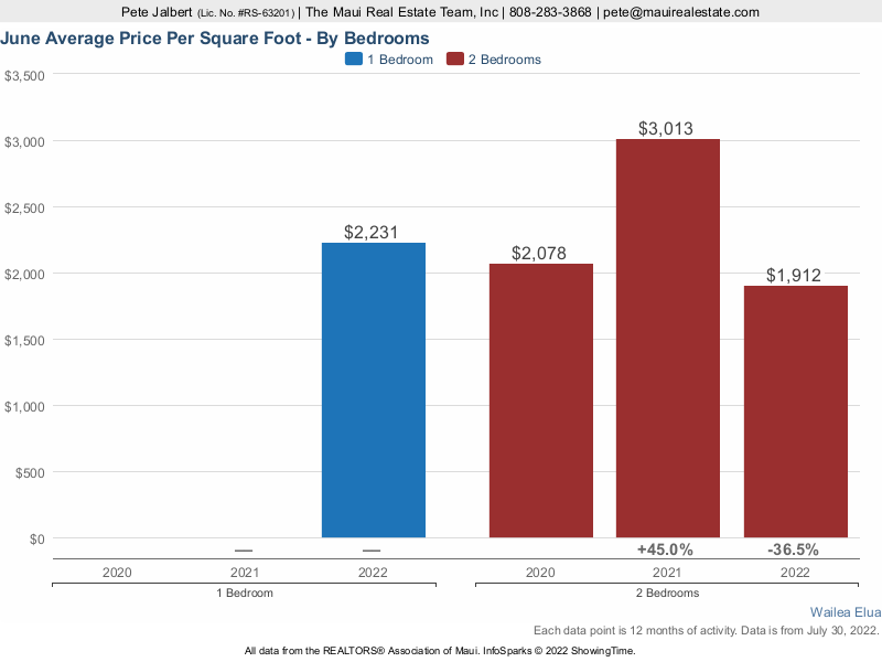 average price per square foot of one and two bedroom condos sold over the last three years.