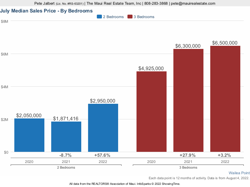 Median Sales prices by bedroom over the last three years