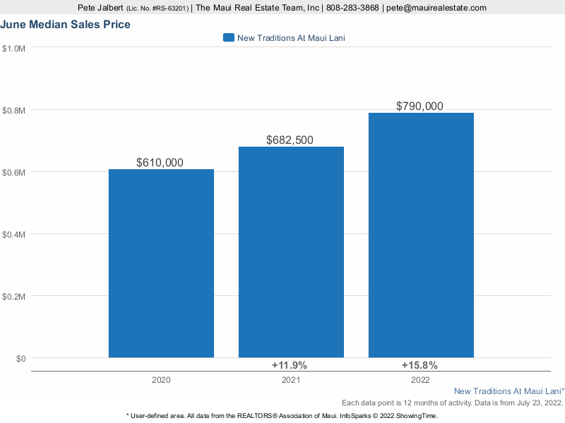 Median Sales Prices at the Traditions at Maui Lani