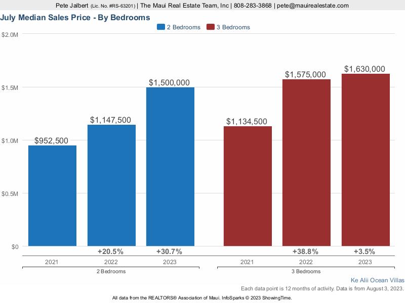 Ke Alii Ocean Villas Median Sales Price over the last three years