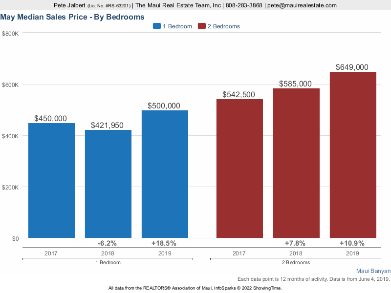 median sales price for Maui Banyan over the last three years.