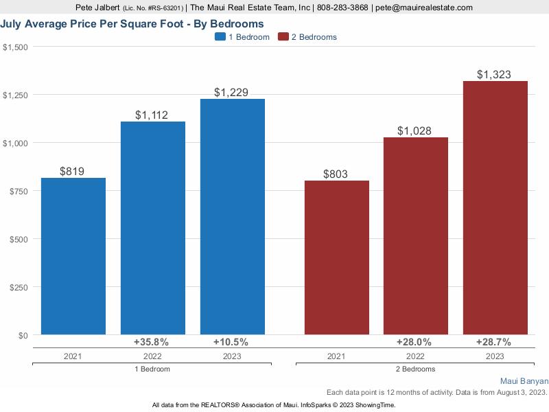 Average price per square foot at Maui Banyan over a three year period.