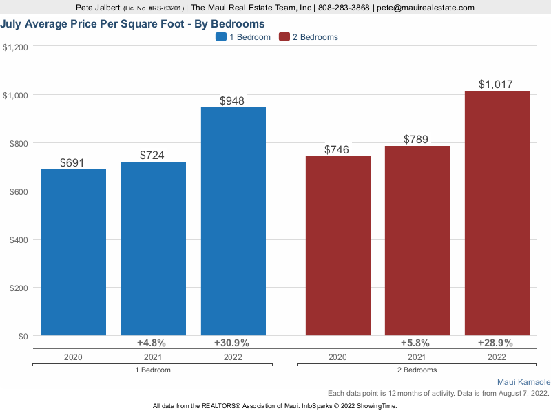 average price per square foot over the last three years at Maui Kamaole