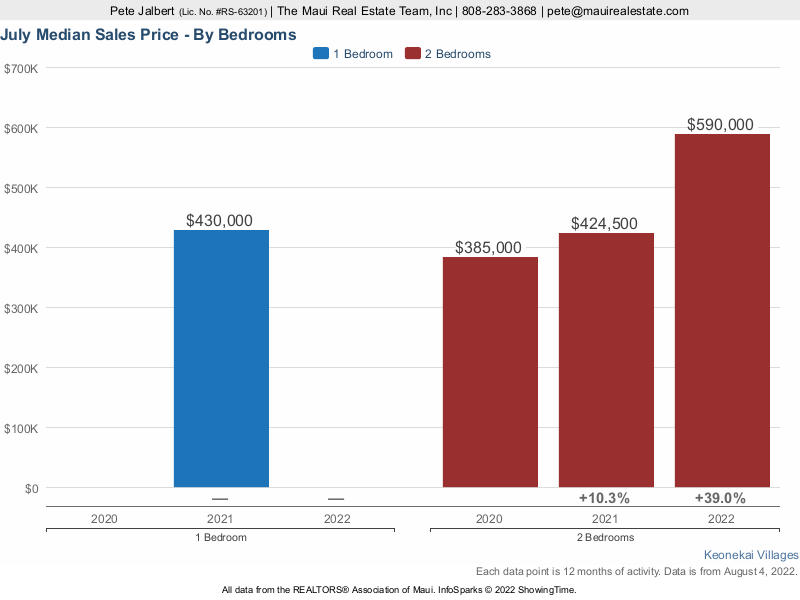 Median Sales Price over the last three years at Keonekai Villages