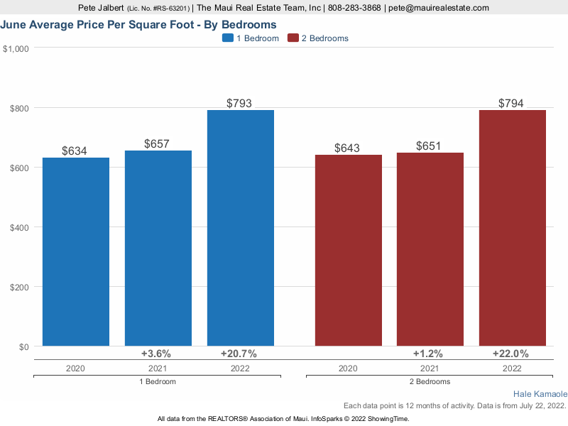 Hale Kamaole Average Cost per square foot over the last three years.
