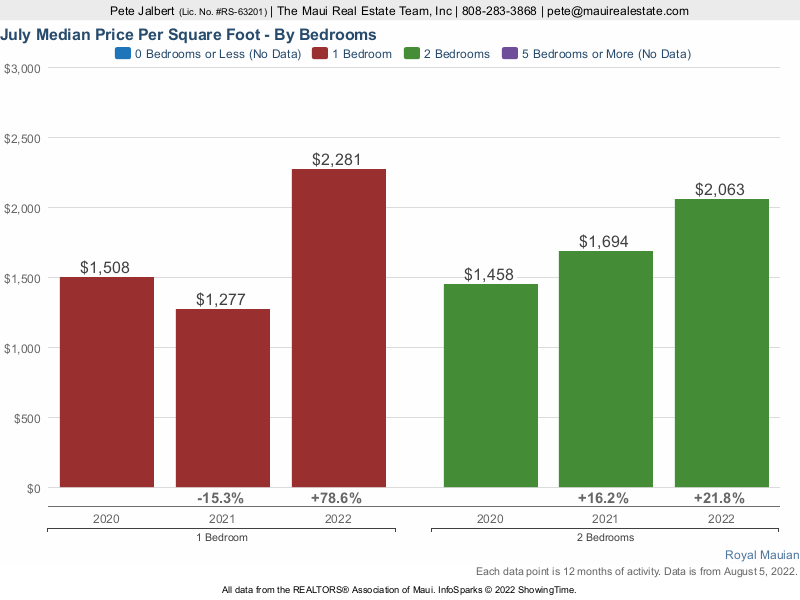 Price per square foot for one and two bedrooms over the last three years