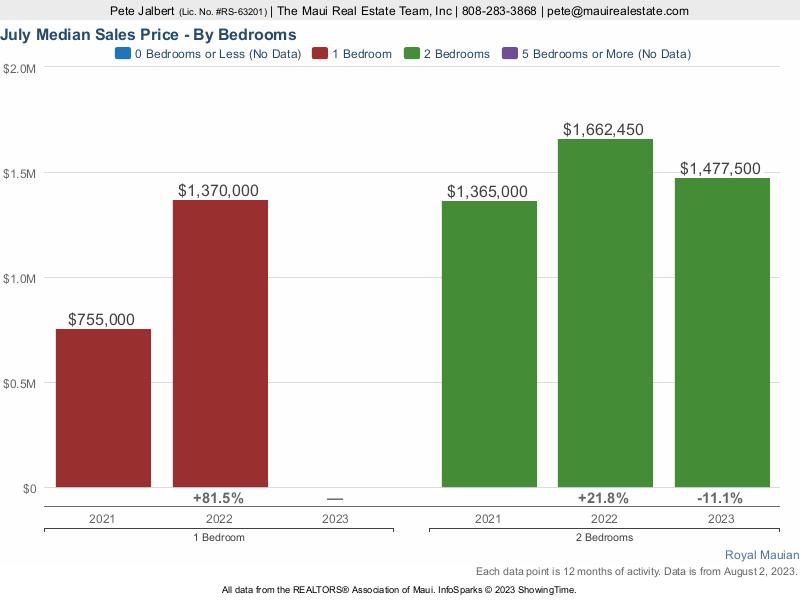 Median Sales Prices at Royal Mauian