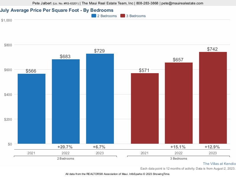 average price per square foot over the last three years
