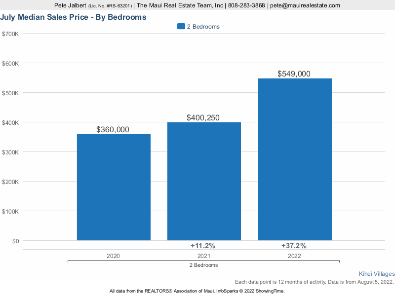 Kihei Villages Median Sales Prices over the last three years