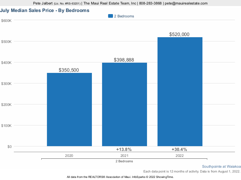 median sales price over the last three years at Southpointe