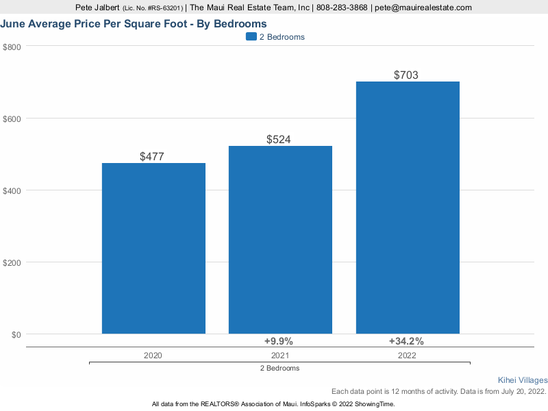 average price per square foot for Kihei Villages over the last three years