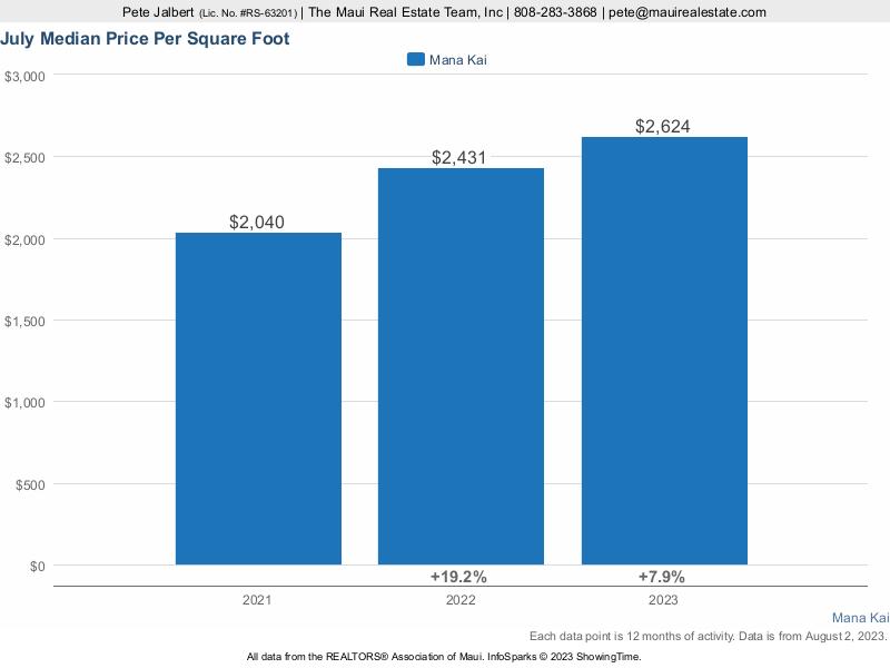 Price Per Square Foot at Mana Kai Condominiums over the last 3 years