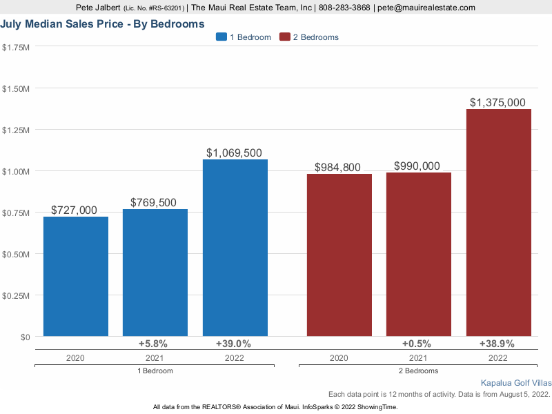 A comparison of median sales prices at Kapalua Golf Villas over the last few years