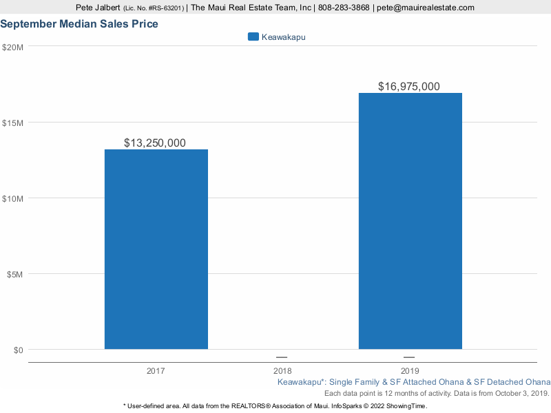 median price of homes sold along Keawakapu Beach over the last three years.