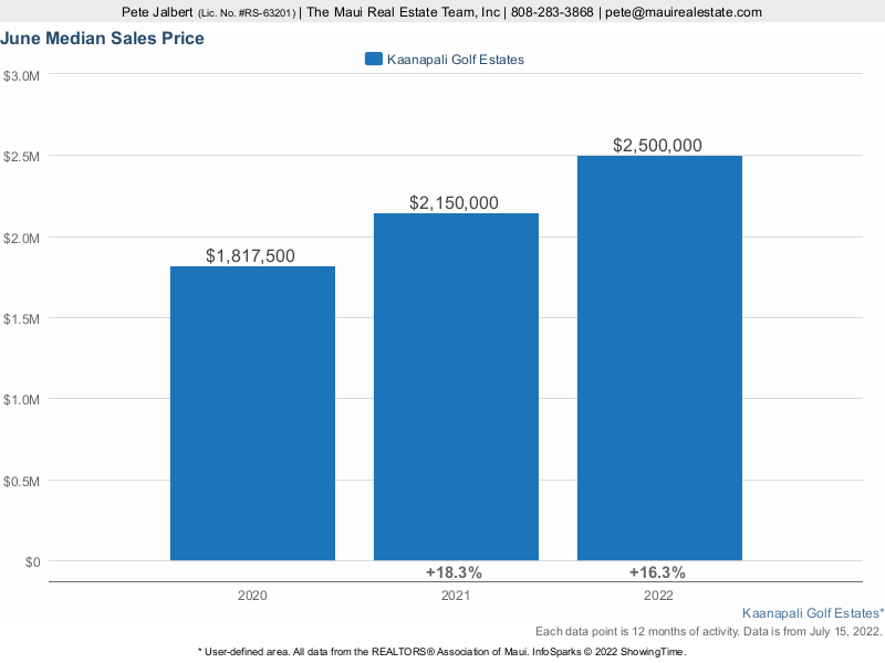 median sales price over the last three years in Ka'anapali Golf Estates