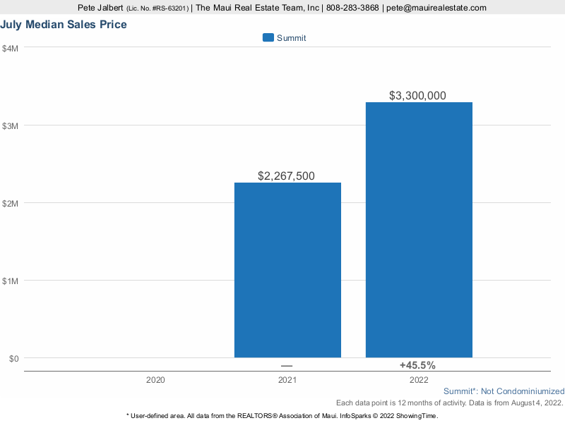 median price of properties sold in Phase II and III of the Summit over the last three years.