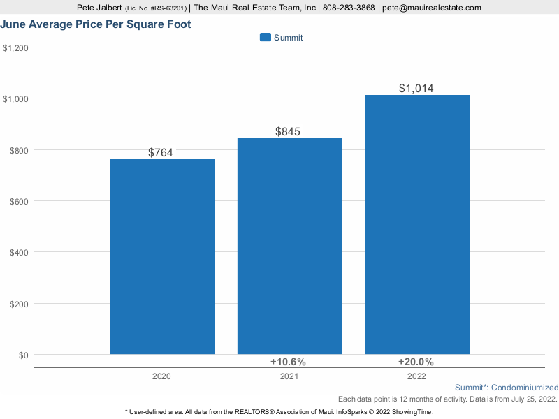 average price per square foot of residential condos sold in phase I of the Summit Kaanapali over the last three years