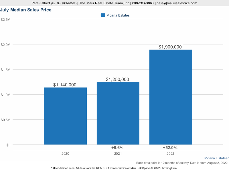 Median Sales Price for Moana Estates over the last three years
