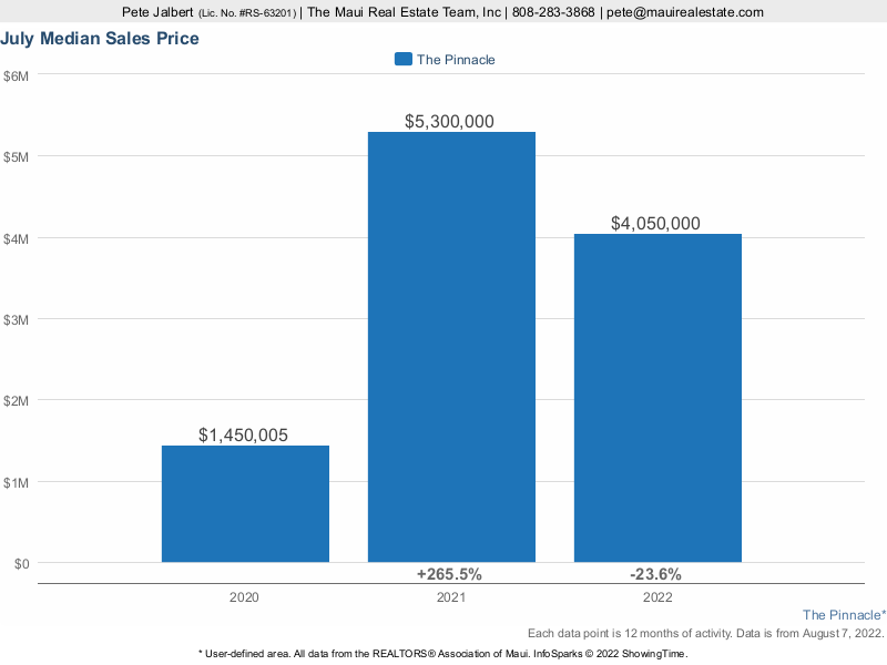 median sales price over the last three years at The Pinnacle