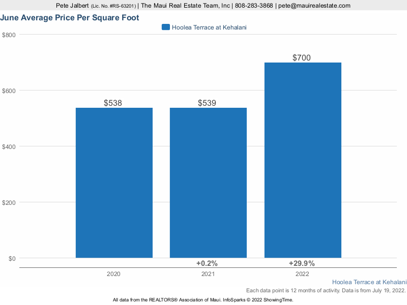 average price per square foot at Hoolea Terrace over the last three years