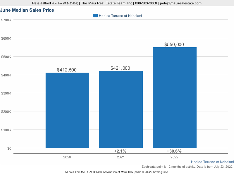 Median Sales Price over the last three years for Hoolea Terrace