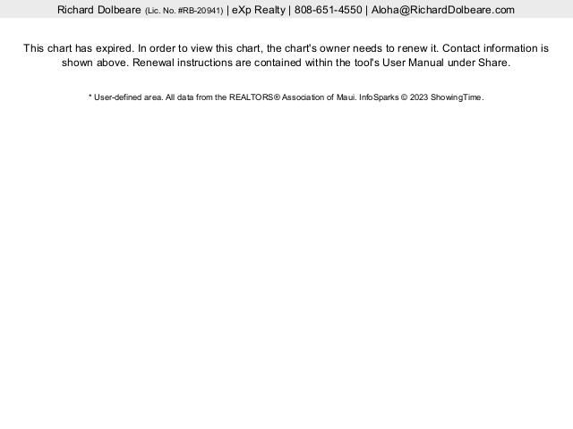 Central Maui real estate sales
