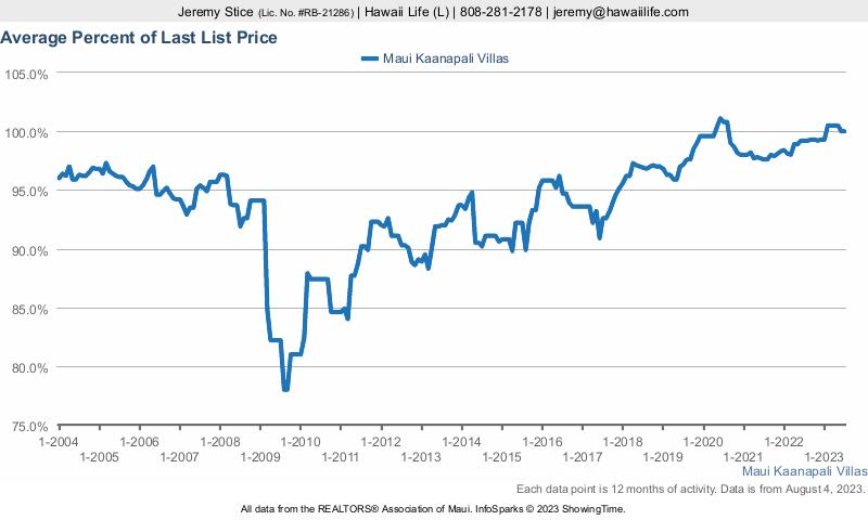 Maui Kaanapali Villas % Sold vs. Last List Price
