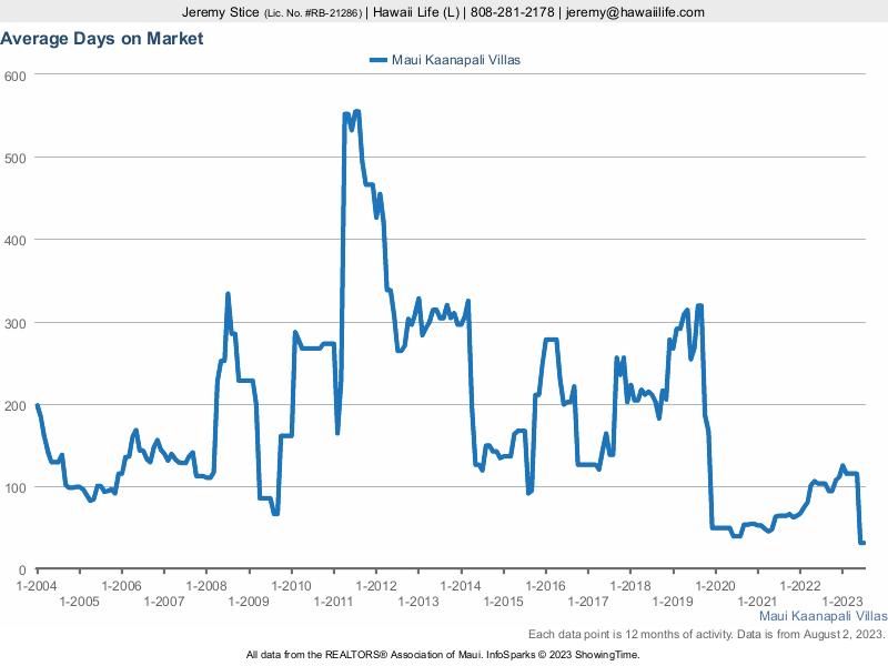 Maui Kaanapali Villas Average Days On Market Before Sold