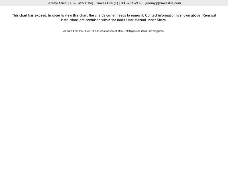 Kahana Outrigger Average Price / Sq. Ft.