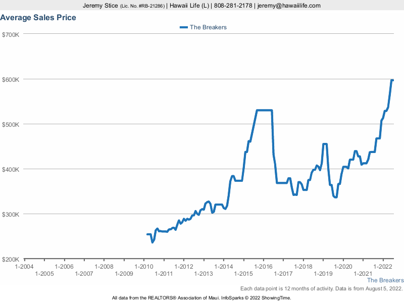 The Breakers Average Sales Price