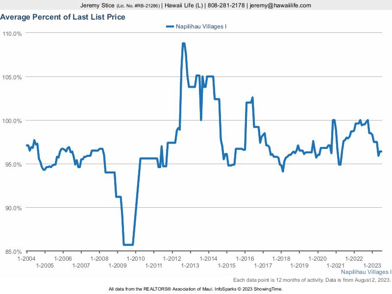 Napilihau Villages 1 % Sold vs. Last List Price